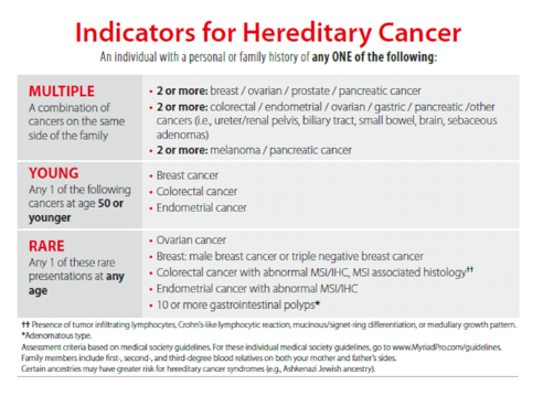 Indicators for hereditary cancer